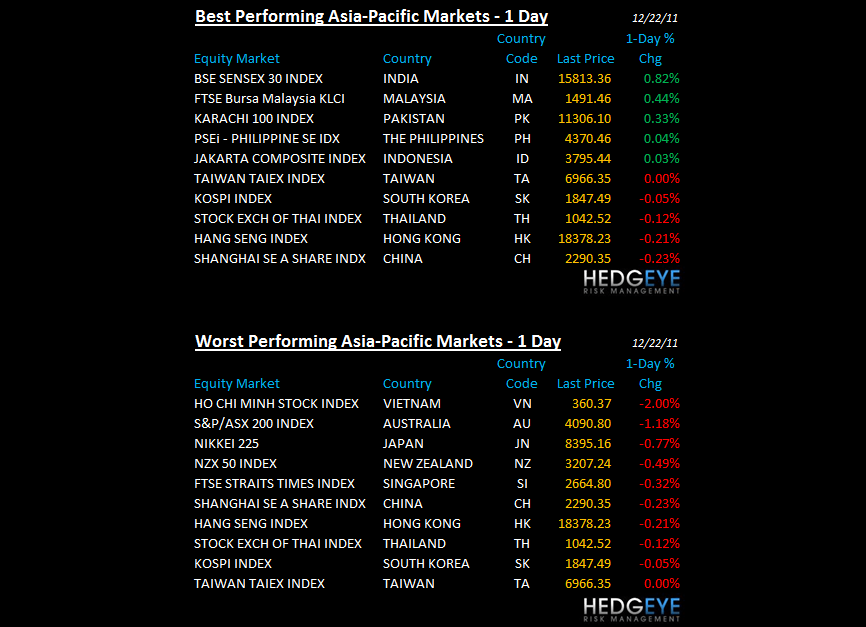 THE HEDGEYE DAILY OUTLOOK - asia performance