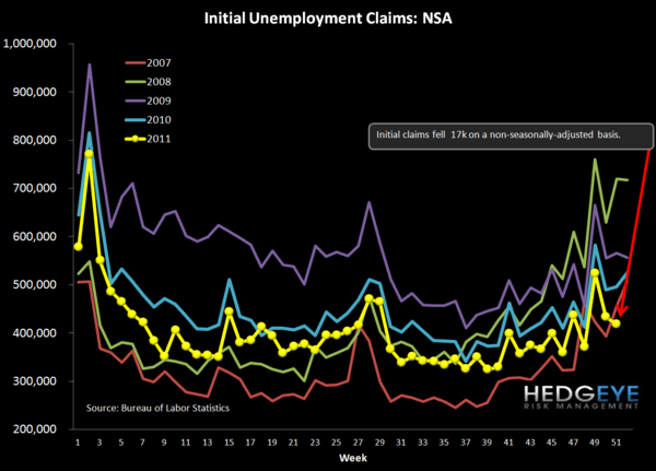 JOBLESS CLAIMS HAVE 1-2 MORE WEEKS OF GOOD PRINTS  - NSA chart