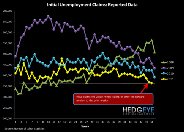 JOBLESS CLAIMS HAVE 1-2 MORE WEEKS OF GOOD PRINTS  - Raw