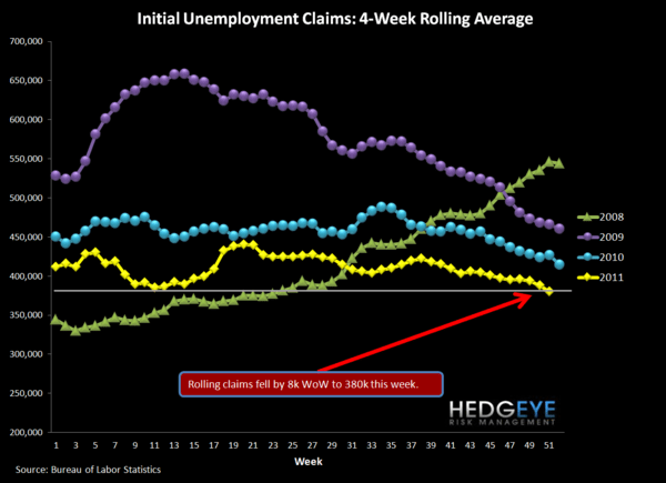 JOBLESS CLAIMS HAVE 1-2 MORE WEEKS OF GOOD PRINTS  - Rolling