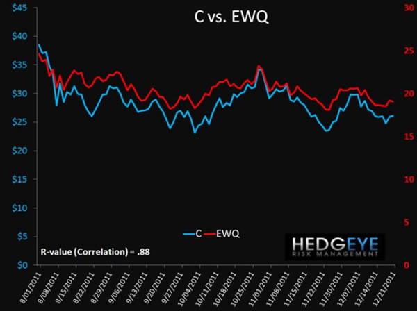 Trade Update: Shorting France (EWQ) - 1. Steiner Chart