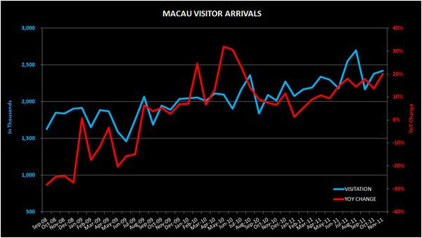 THE M3:  SJM SALARY INCREASE; MACAU VISITOR ARRIVALS; S'PORE INFLATION - macau1