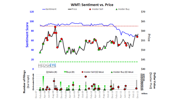 WMT: Under-Owned by Big Money - WMT Sentiment
