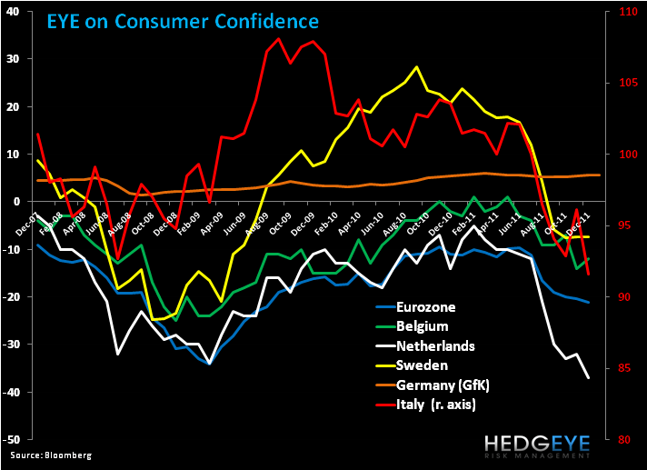 Weekly European Monitor: The Difference a Day Makes - 1. consumer confid