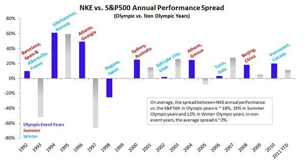 NKE: Olympic Moves - olympics bar chart