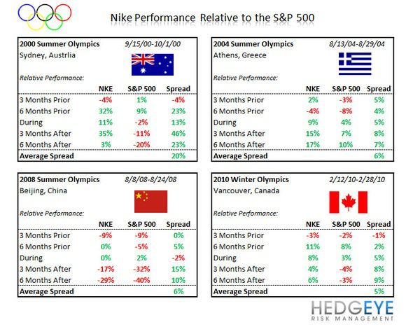 NKE: Olympic Moves - olympics table