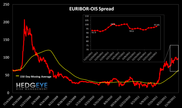 TUESDAY MORNING RISK MONITOR: A NEW ALL-TIME HIGH FOR THE ECB LIQUIDITY DEPOSIT SHOWS MOUNTING RISK - Euribor  OIS
