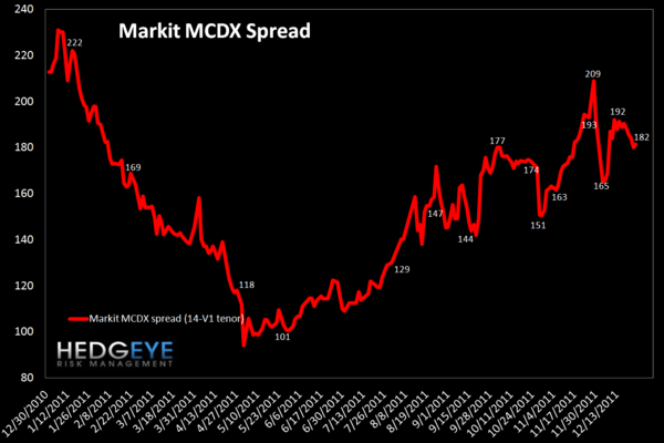 TUESDAY MORNING RISK MONITOR: A NEW ALL-TIME HIGH FOR THE ECB LIQUIDITY DEPOSIT SHOWS MOUNTING RISK - MCDX