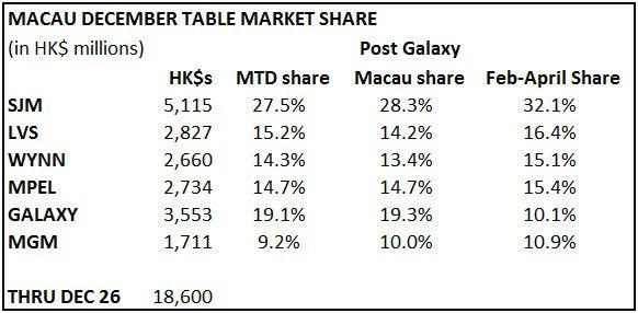 MACAU SLOWS AS EXPECTED  - m