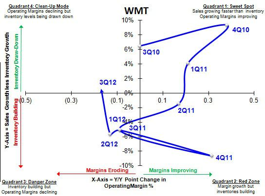 SIGMA Says - WMT