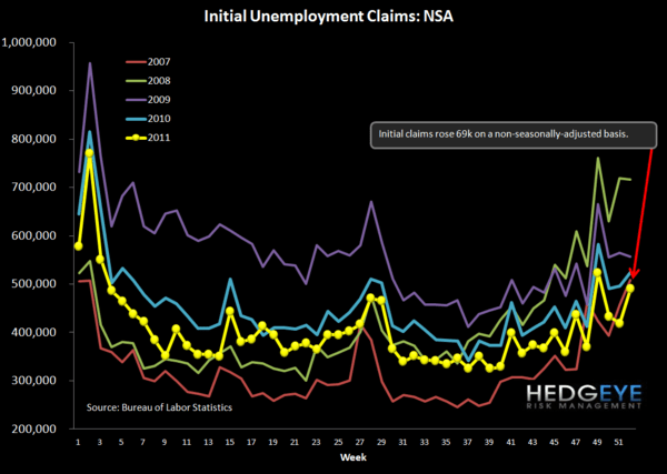 RISING CLAIMS SHOULD BECOME A TREND FOR THE NEXT FEW MONTHS - NSA chart