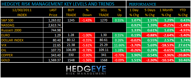 THE HEDGEYE DAILY OUTLOOK - levels 1230