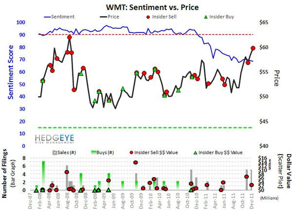 WMT: Portfolio Update - WMT Sentiment