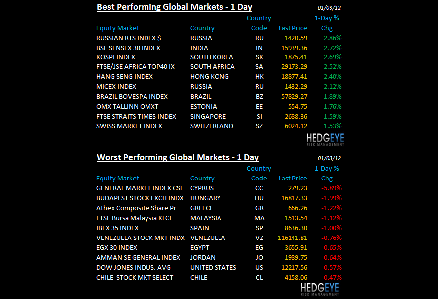 THE HEDGEYE DAILY OUTLOOK - global performance