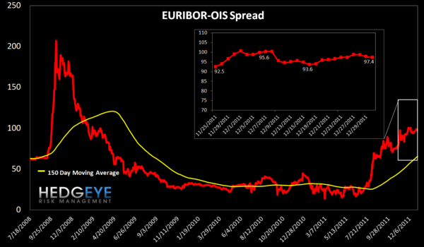 TUESDAY MORNING RISK MONITOR: NOT MUCH CHANGED LAST WEEK - Euribor OIS
