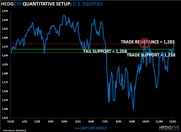 Bullish TAIL: SP500 Levels, Refreshed - SPX