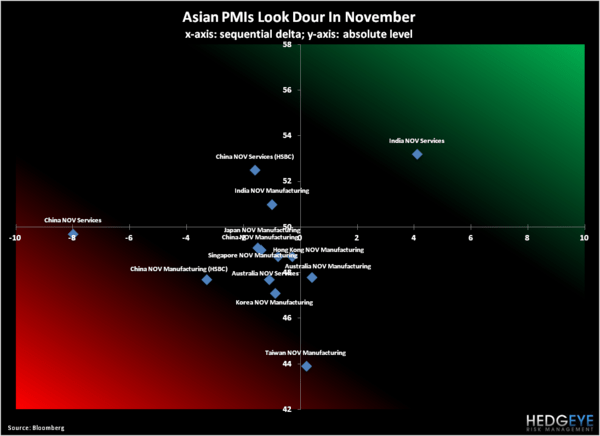 Global Growth Update: Asian PMIs Look Better In December - 2