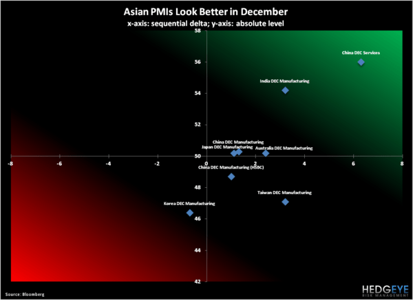 Global Growth Update: Asian PMIs Look Better In December - 3