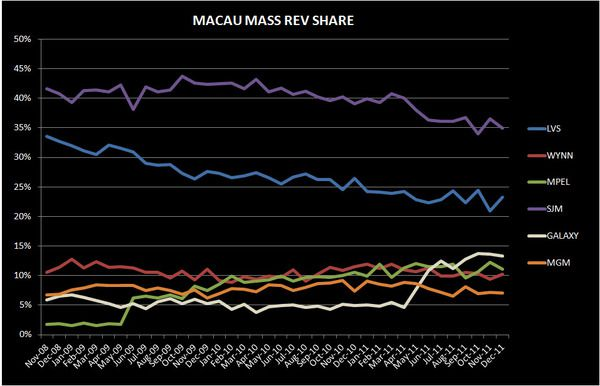 MACAU: A DETAILED ANALYSIS OF THE DECEMBER #S - mass