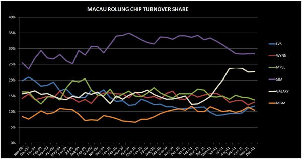 MACAU: A DETAILED ANALYSIS OF THE DECEMBER #S - rc