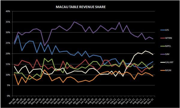 MACAU: A DETAILED ANALYSIS OF THE DECEMBER #S - table