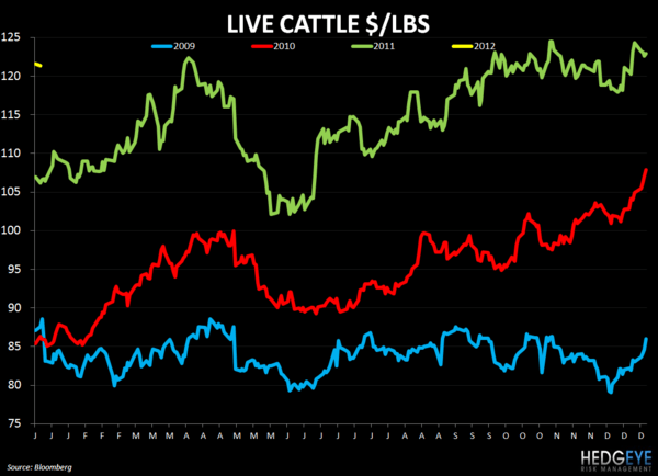 WEEKLY COMMODITY CHARTBOOK - live cattle