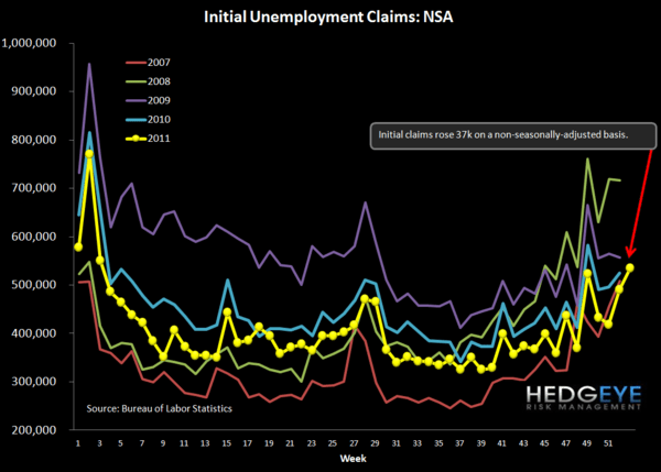 JOBLESS CLAIMS: THE POSITIVE TREND CONTINUES THROUGH THE LAST PRINT OF 2011 - NSA chart