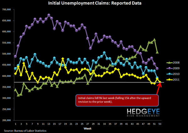 JOBLESS CLAIMS: THE POSITIVE TREND CONTINUES THROUGH THE LAST PRINT OF 2011 - Raw