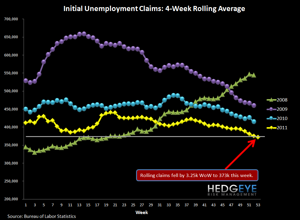 JOBLESS CLAIMS: THE POSITIVE TREND CONTINUES THROUGH THE LAST PRINT OF 2011 - Rolling