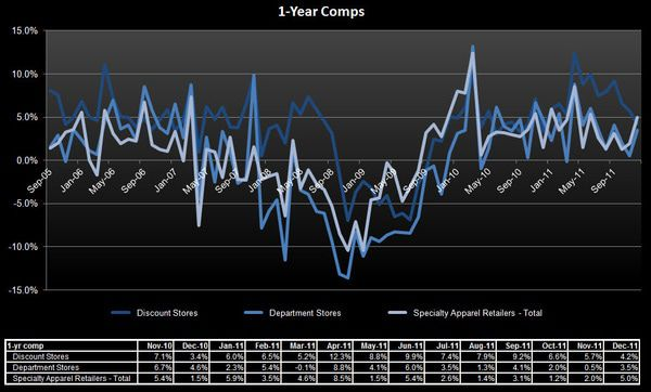 Retail: The Cost of Sales - 1 yr comps