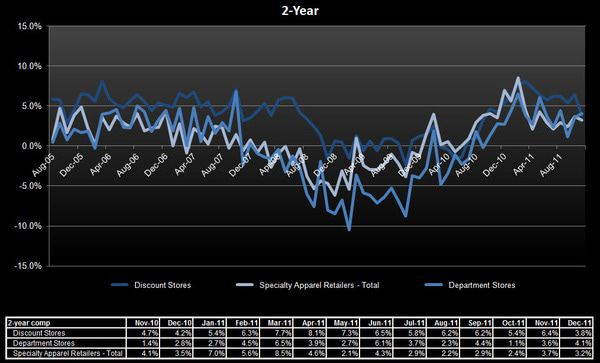 Retail: The Cost of Sales - 2 yr comps