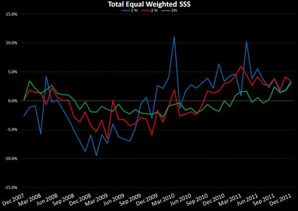 Retail: The Cost of Sales - Equal Weighted SSS
