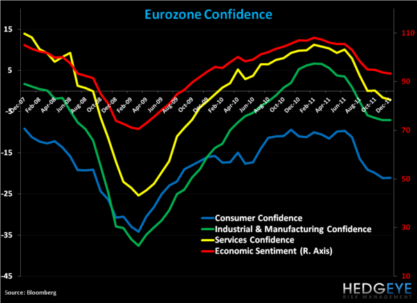 Weekly European Monitor: The EUR Drifts Lower Ahead of ECB Meeting - 2. confidence
