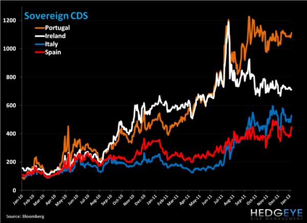 Weekly European Monitor: The EUR Drifts Lower Ahead of ECB Meeting - 5. CDS