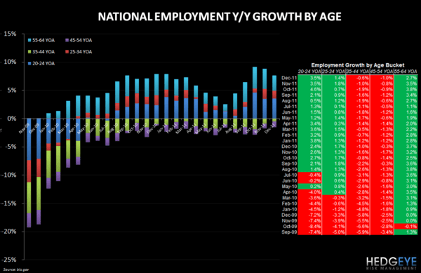 EMPLOYMENT DATA MORE POSITIVE FOR QSR THAN CASUAL DINING - Employment by Age
