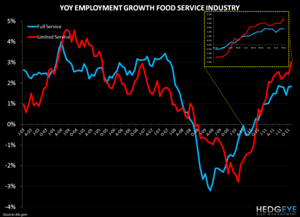 EMPLOYMENT DATA MORE POSITIVE FOR QSR THAN CASUAL DINING - restaurant employment