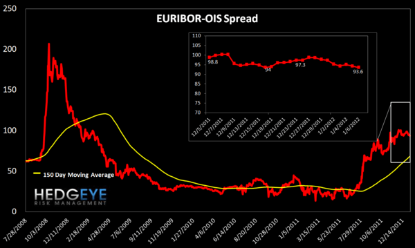 MONDAY MORNING RISK MONITOR: CONTRADICTORY SIGNALS - Euribor OIS