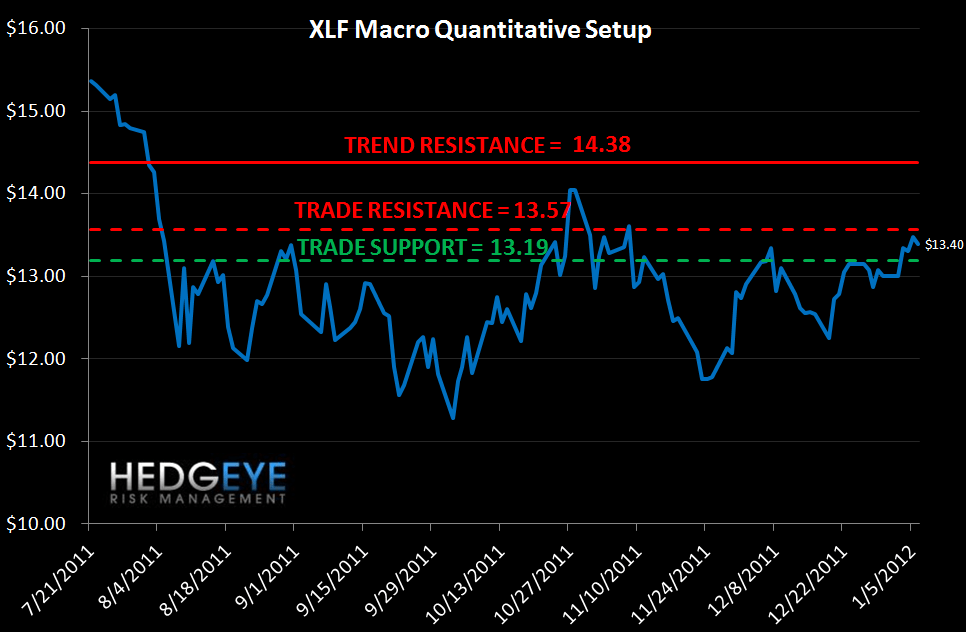 MONDAY MORNING RISK MONITOR: CONTRADICTORY SIGNALS - XLF