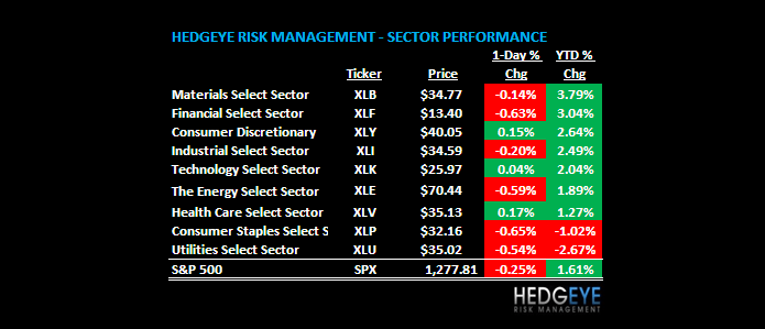 THE HEDGEYE DAILY OUTLOOK - chart 2