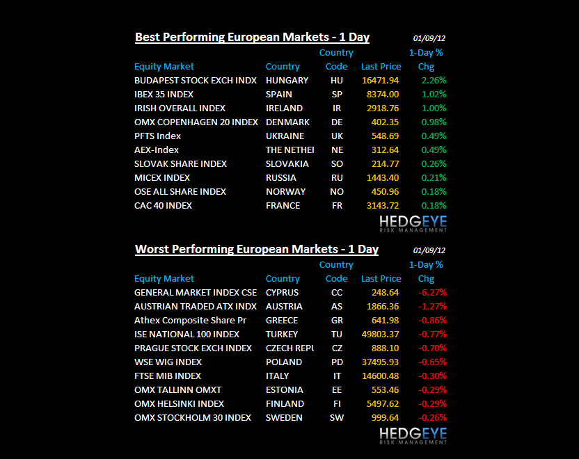 THE HEDGEYE DAILY OUTLOOK - chart 6