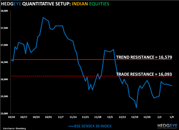 Awful Fundamentals: Our Updated Thoughts on India and Shorting INP Trade Update - 5