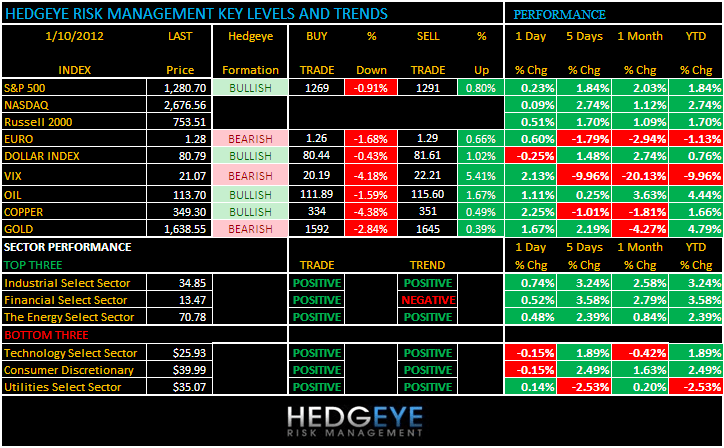 THE HEDGEYE DAILY OUTLOOK - chart1f