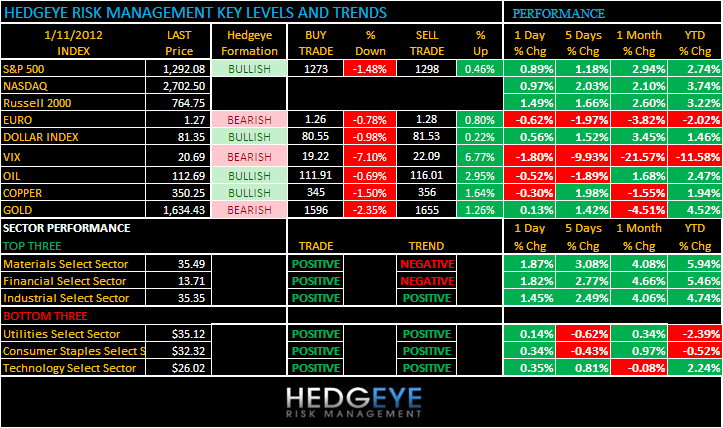 THE HEDGEYE DAILY OUTLOOK - onefinal