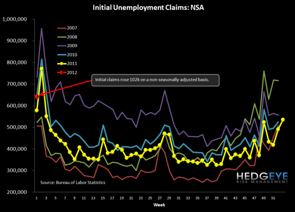 INITIAL CLAIMS RISE IN THE EARLY INNINGS OF 2012  - NSA chart