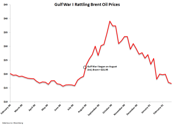 The Resiliency of Oil - brent.gwi
