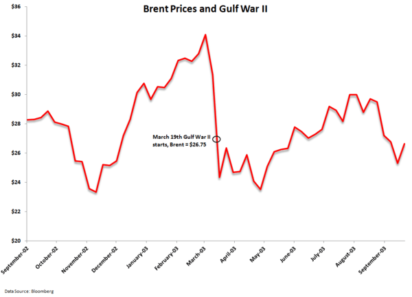 The Resiliency of Oil - brent.gwii
