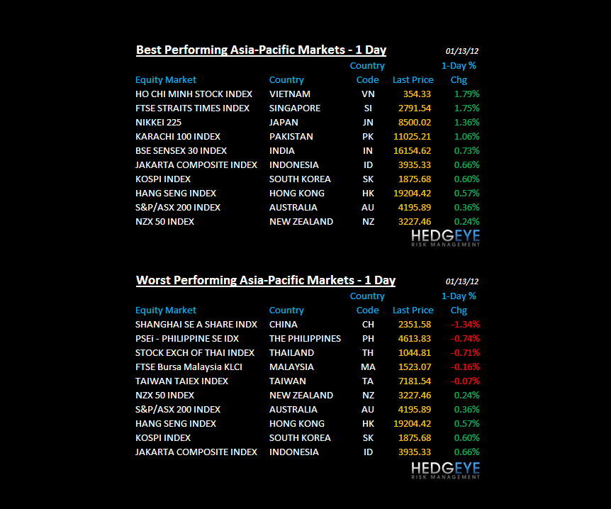 THE HEDGEYE DAILY OUTLOOK - chart7