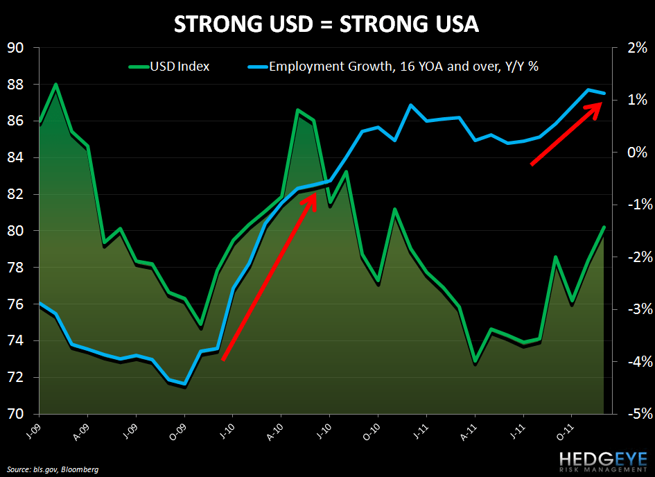 CHART OF THE DAY: THE POWER OF CIRCUMSTANCE - strong dollar