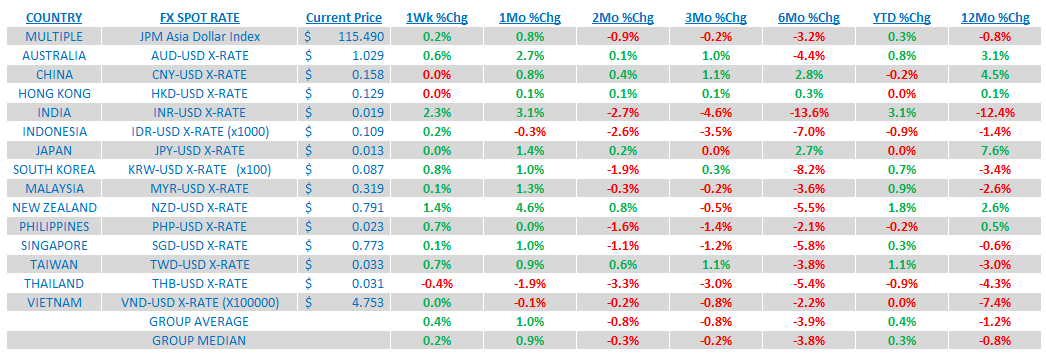 Weekly Asia Risk Monitor: China's Bottom Is Showing - 5