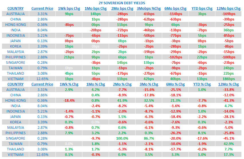 Weekly Asia Risk Monitor: China's Bottom Is Showing - 6